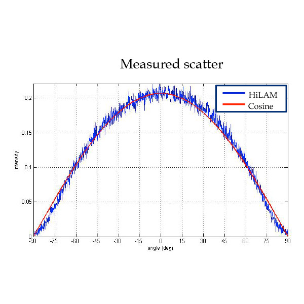 hilam-graph