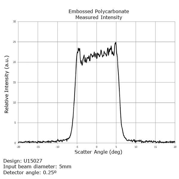 EDC-10-15027-E